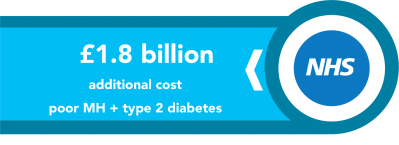 1.8_billion_diabetes_care_399_145