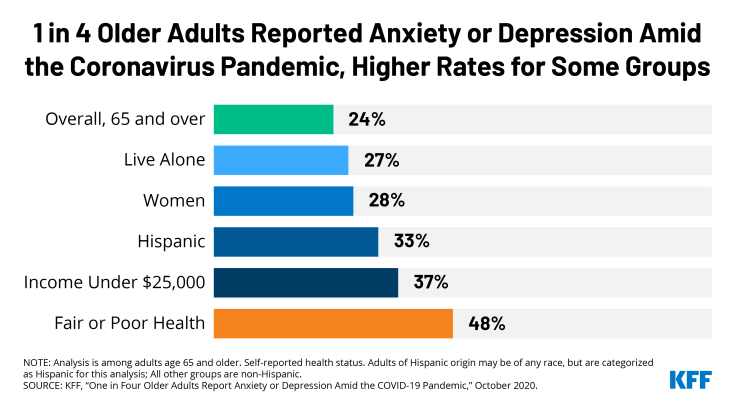 A graph showing that 1 in 4 adults reported anxiety or depression amid the Coronavirus pandemic.
