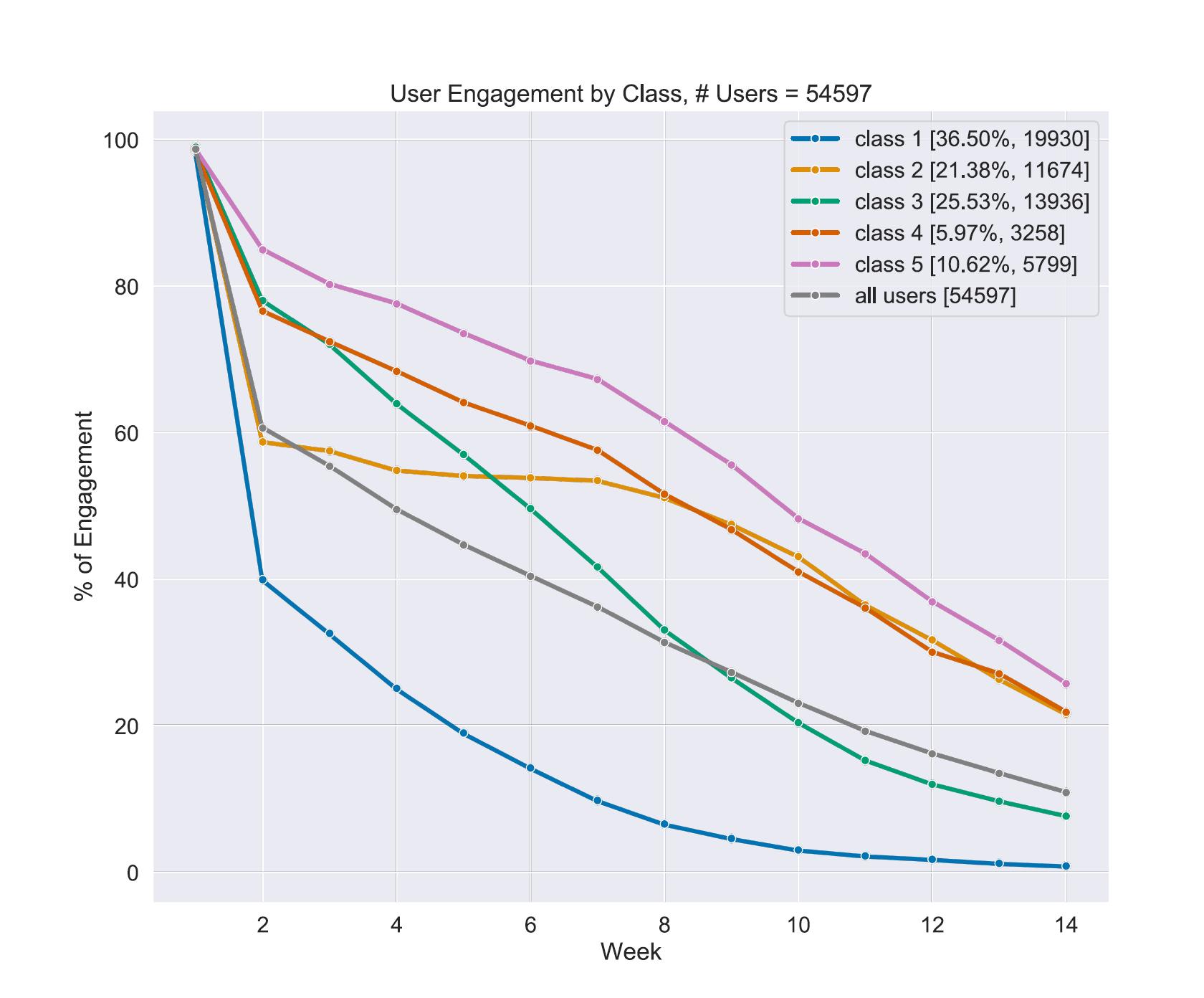 ML Framework