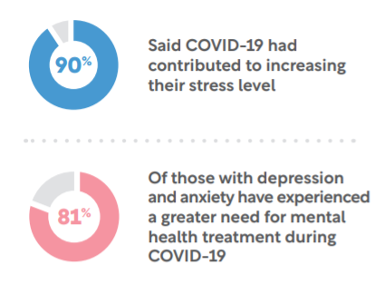 2 doughnut charts showing stress levels and felt need for increased mental health treatment during Covid.