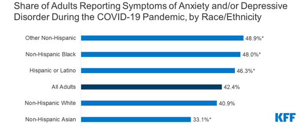 A chart showing the share of adults reporting systems of anxiety and or depressive disorder during the Covid-19 pandemic.