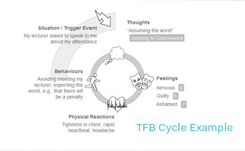 TFB_cycle_resized_501_309