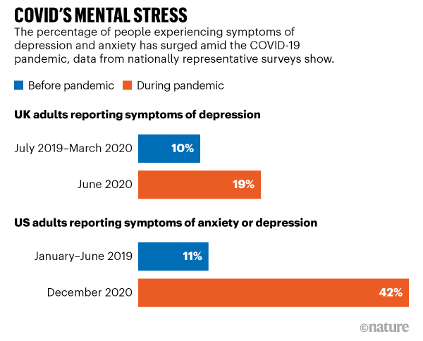 2 bar charts showing percentages of reported depression or anxiety or depression during Covid.
