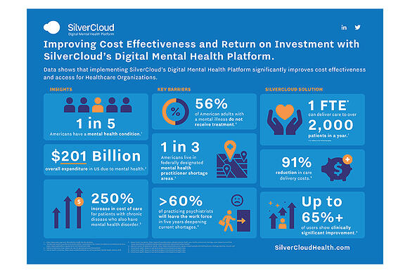 Using Digital Mental Health Tools Shows Dramatic Cost Savings and Return on Investment for Mental and Behavioral Healthcare