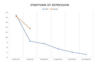 symptoms-of-depression