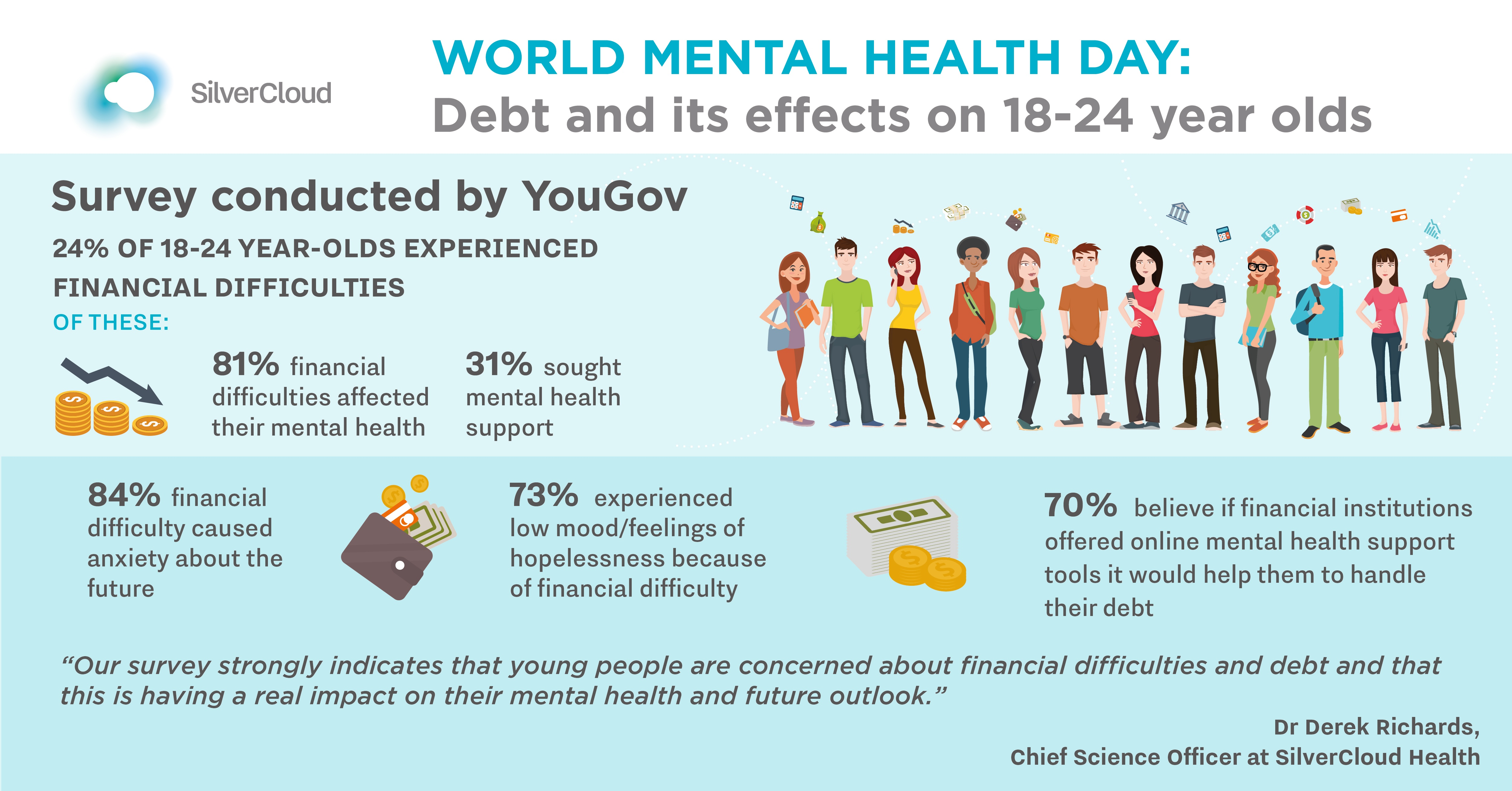 Survey Shows Effect Of Debt On Young Peoples Mental Health