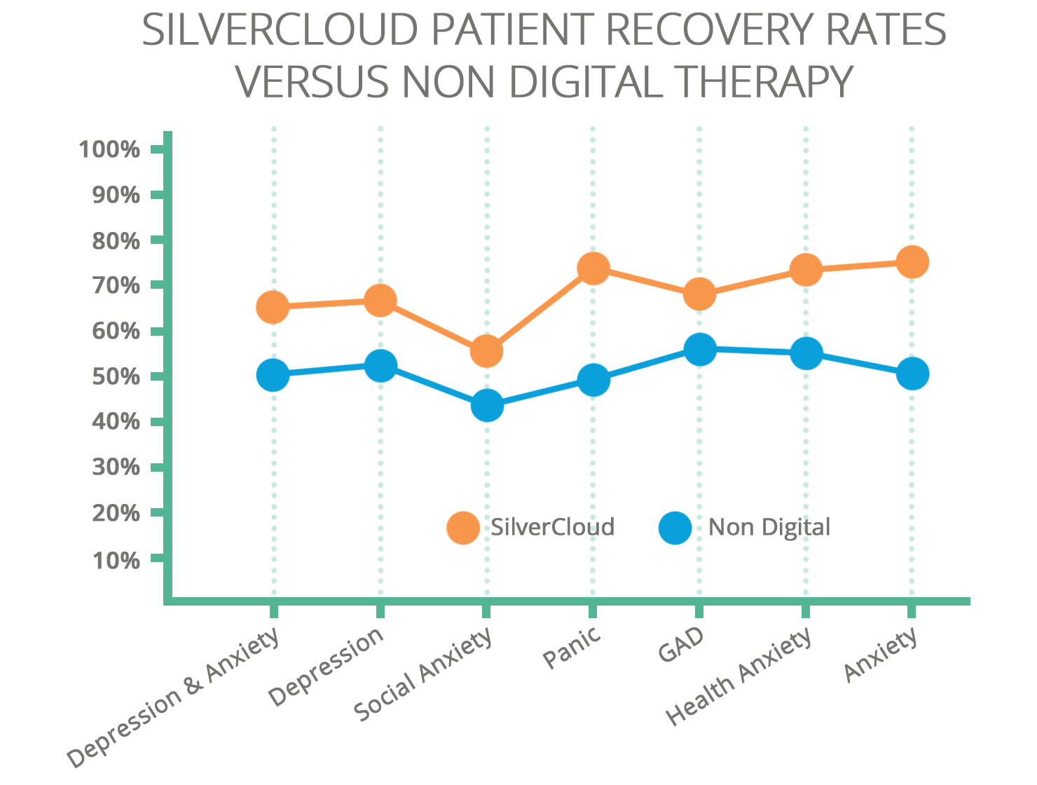 SilverCloud Health Recovery Rates