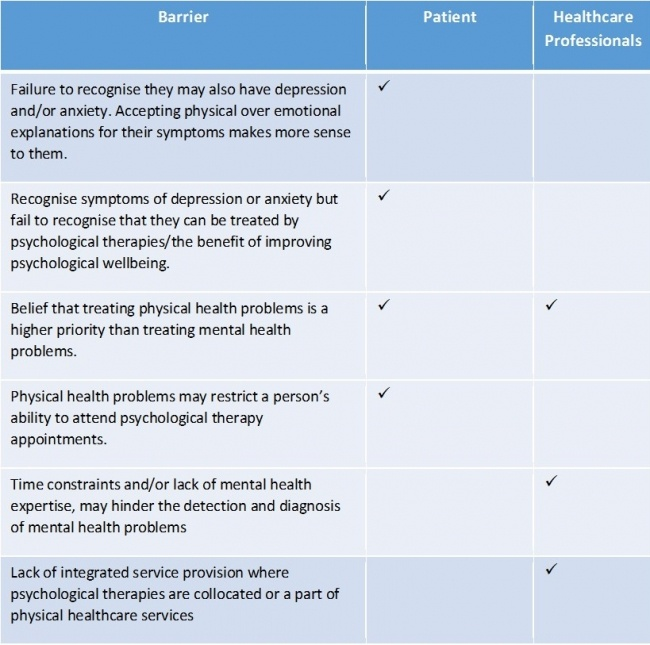 Access Barriers: Long-term Conditions and Mental Health